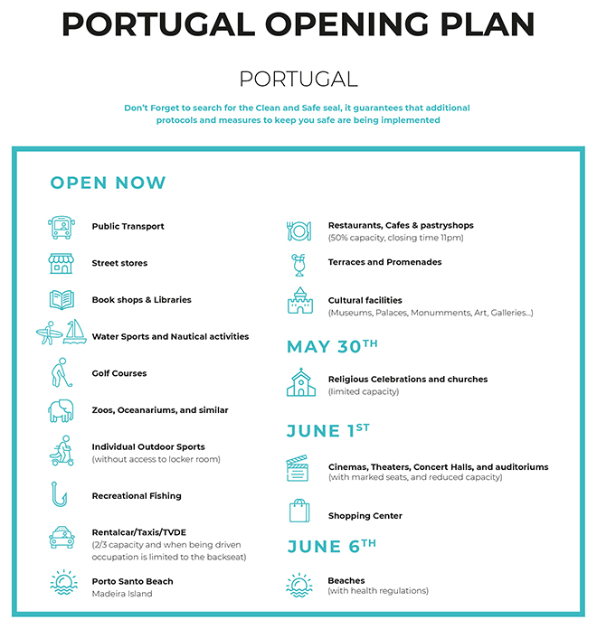 Portugal is open for business!